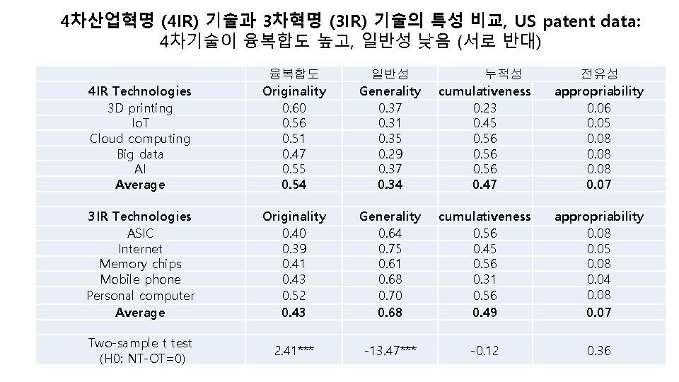 4차산업혁명 (4 IR) 기술과 3차혁명 (3 IR) 기술의 특성 비교, US patent data: 4차기술이
