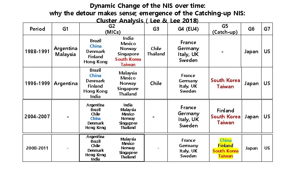 Dynamic Change of the NIS over time: why the detour makes sense; emergence of