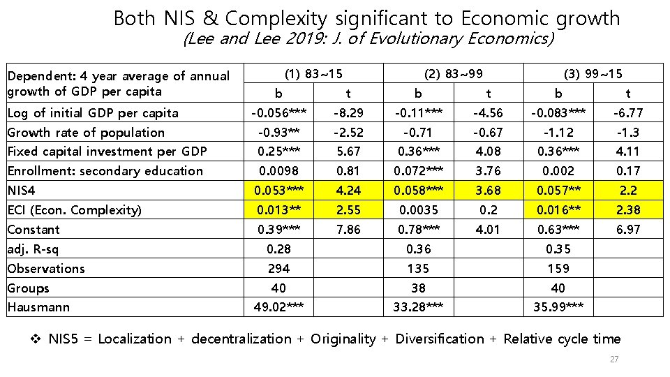 Both NIS & Complexity significant to Economic growth (Lee and Lee 2019: J. of