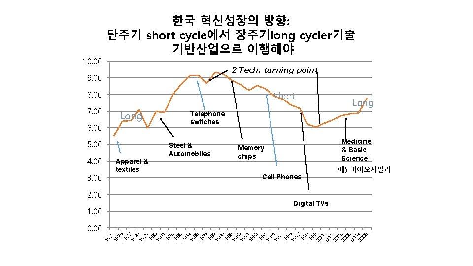 10. 00 한국 혁신성장의 방향: 단주기 short cycle에서 장주기long cycler기술 기반산업으로 이행해야 2 Tech.