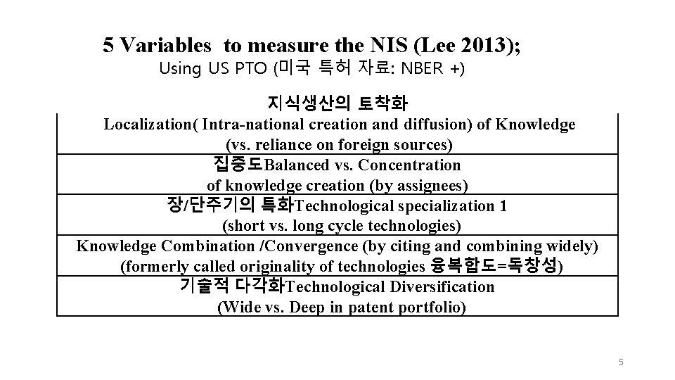 5 Variables to measure the NIS (Lee 2013); Using US PTO (미국 특허 자료: