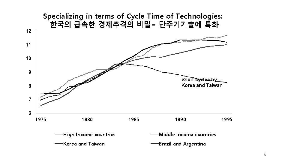 12 Specializing in terms of Cycle Time of Technologies: 한국의 급속한 경제추격의 비밀= 단주기기술에