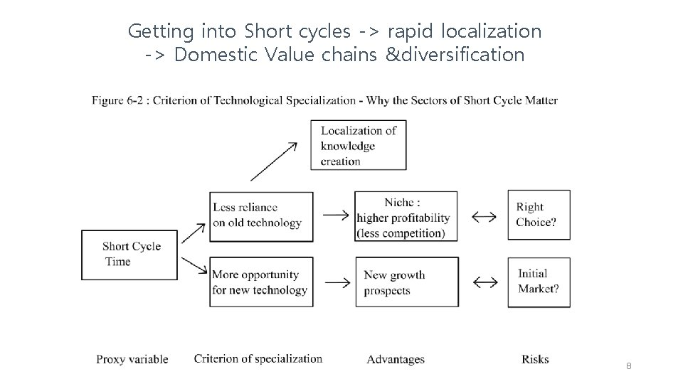 Getting into Short cycles -> rapid localization -> Domestic Value chains &diversification 8