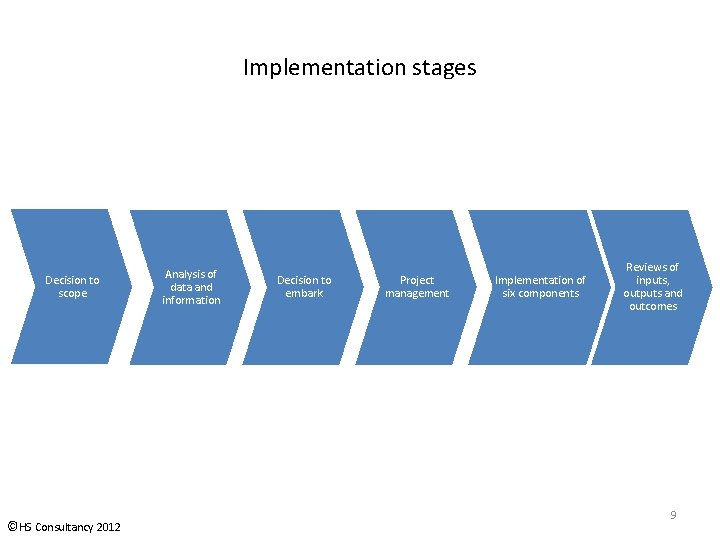Implementation stages Decision to scope ©HS Consultancy 2012 Analysis of data and information Decision