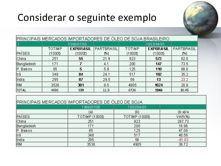 Considerar o seguinte exemplo PRINCIPAIS MERCADOS IMPORTADORES DE ÓLEO DE SOJA BRASILEIRO 1 PAÍSES