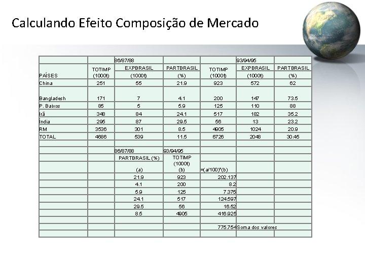 Calculando Efeito Composição de Mercado PAÍSES 86/87/88 EXPBRASIL TOTIMP (1000 t) PARTBRASIL (%) TOTIMP