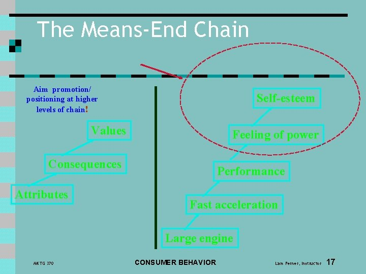 The Means-End Chain Aim promotion/ positioning at higher levels of chain! Self-esteem Values Feeling