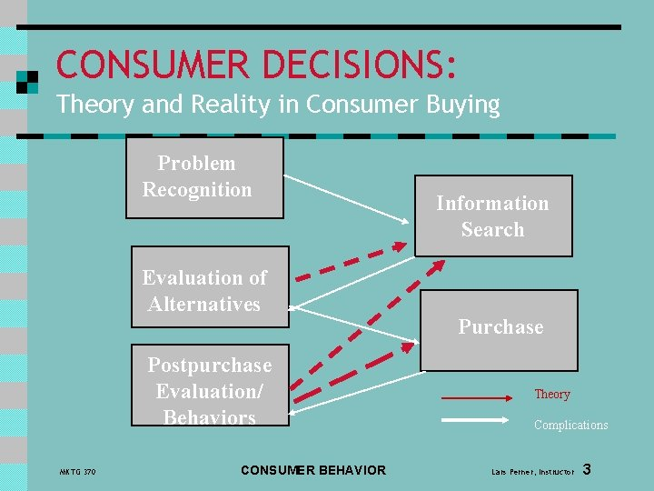 CONSUMER DECISIONS: Theory and Reality in Consumer Buying Problem Recognition Evaluation of Alternatives Postpurchase