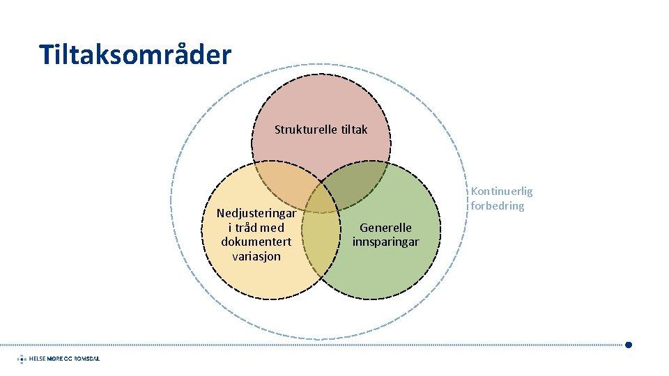Tiltaksområder Strukturelle tiltak Nedjusteringar i tråd med dokumentert variasjon Kontinuerlig forbedring Generelle innsparingar