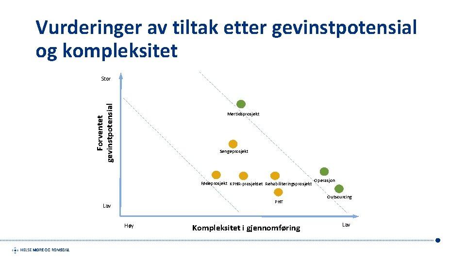 Vurderinger av tiltak etter gevinstpotensial og kompleksitet Forventet gevinstpotensial Stor Mertidsprosjekt Sengeprosjekt Fødeprosjekt KPHR-prosjektet