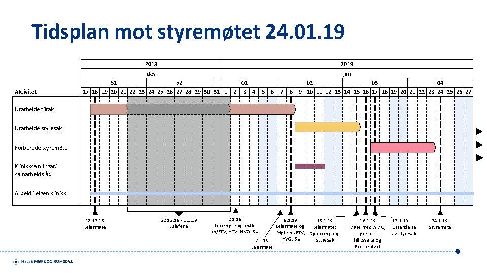 Tidsplan mot styremøtet 24. 01. 19 51 Aktivitet 2018 2019 des jan 52 01