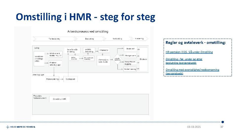 Omstilling i HMR - steg for steg Reglar og avtaleverk - omstilling: HR-portalen i