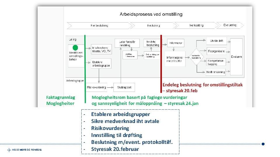 - Etablere arbeidsgrupper Sikre medverknad iht avtale Risikovurdering Innstilling til drøfting Beslutning m/event. protokolltilf.