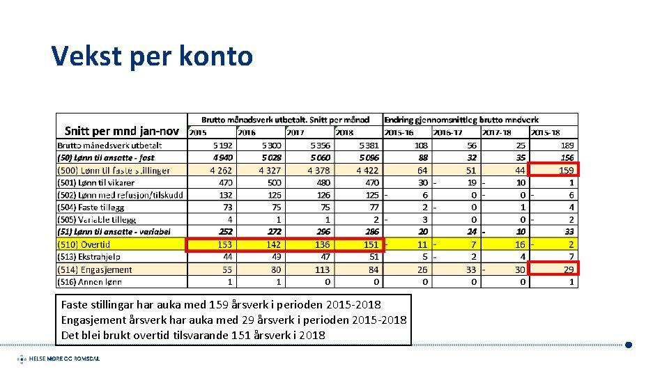 Vekst per konto Faste stillingar har auka med 159 årsverk i perioden 2015 -2018