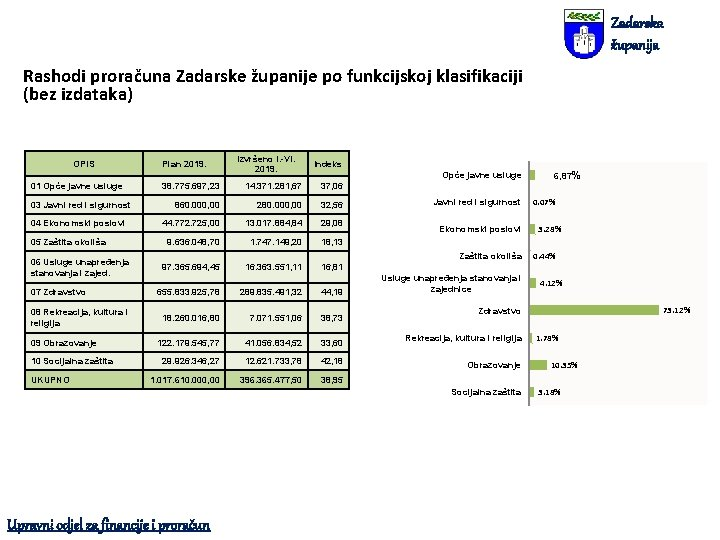 Zadarska županija Rashodi proračuna Zadarske županije po funkcijskoj klasifikaciji (bez izdataka) OPIS 01 Opće