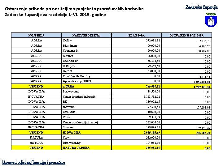 Zadarska županija Ostvarenje prihoda po nositeljima projekata proračunskih korisnika Zadarske županije za razdoblje I.