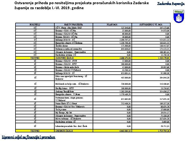 Ostvarenje prihoda po nositeljima projekata proračunskih korisnika Zadarske županije za razdoblje I. -VI. 2019.