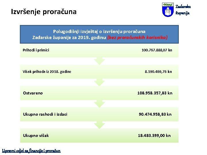 Zadarska županija Izvršenje proračuna Polugodišnji izvještaj o izvršenju proračuna Zadarske županije za 2019. godinu