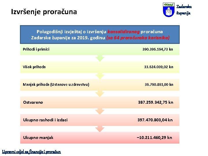 Zadarska županija Izvršenje proračuna Polugodišnji izvještaj o izvršenju konsolidiranog proračuna Zadarske županije za 2019.