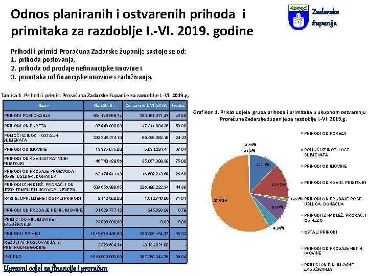 Odnos planiranih i ostvarenih prihoda i primitaka za razdoblje I. -VI. 2019. godine Zadarska