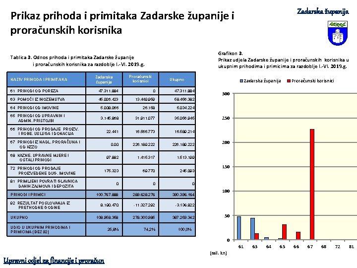 Zadarska županija Prikaz prihoda i primitaka Zadarske županije i proračunskih korisnika Grafikon 3. Prikaz