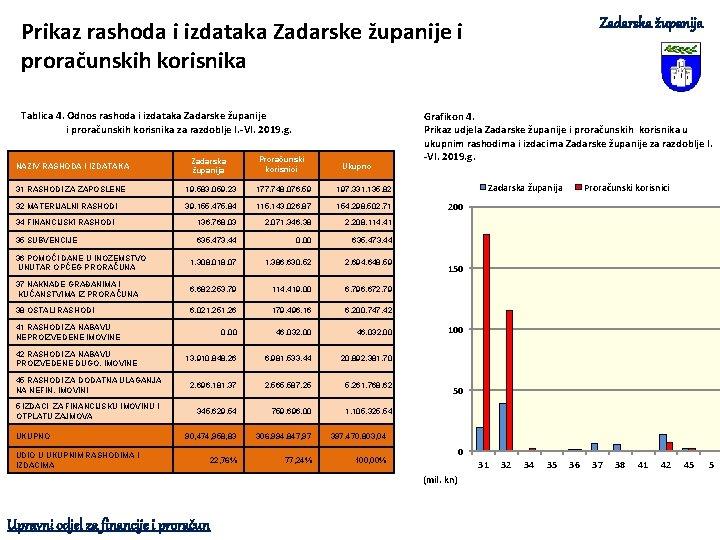 Zadarska županija Prikaz rashoda i izdataka Zadarske županije i proračunskih korisnika Tablica 4. Odnos