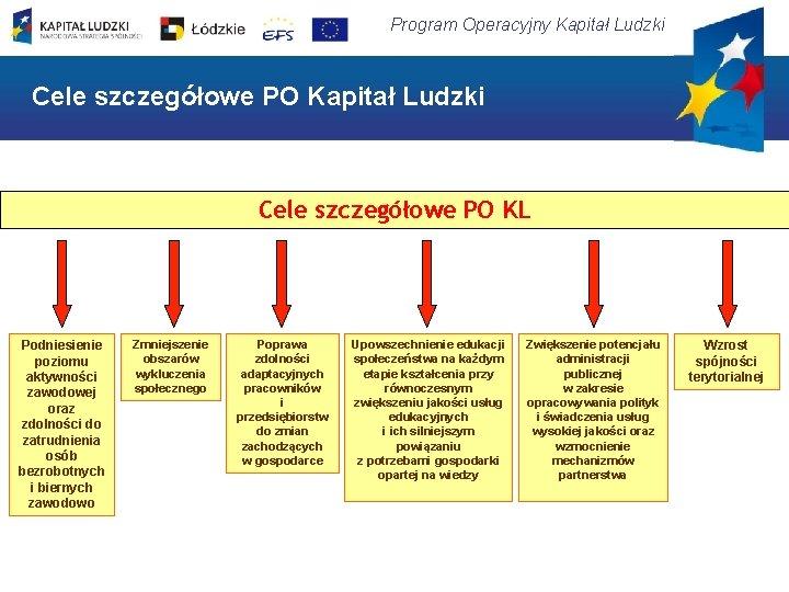 Program Operacyjny Kapitał Ludzki Cele szczegółowe PO KL Podniesienie poziomu aktywności zawodowej oraz zdolności
