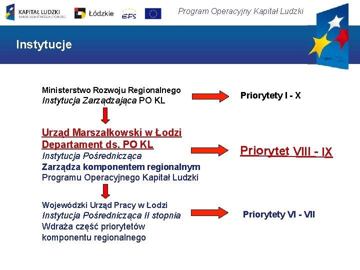 Program Operacyjny Kapitał Ludzki Instytucje Ministerstwo Rozwoju Regionalnego Instytucja Zarządzająca PO KL Urząd Marszałkowski