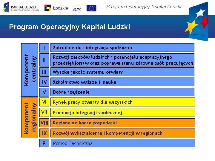 Program Operacyjny Kapitał Ludzki Komponent regionalny Komponent centralny Program Operacyjny Kapitał Ludzki I Zatrudnienie