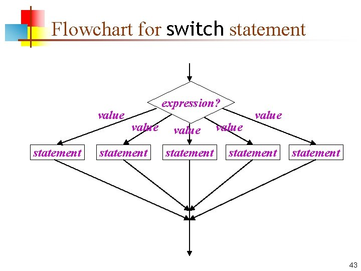 Flowchart for switch statement value statement expression? value statement 43