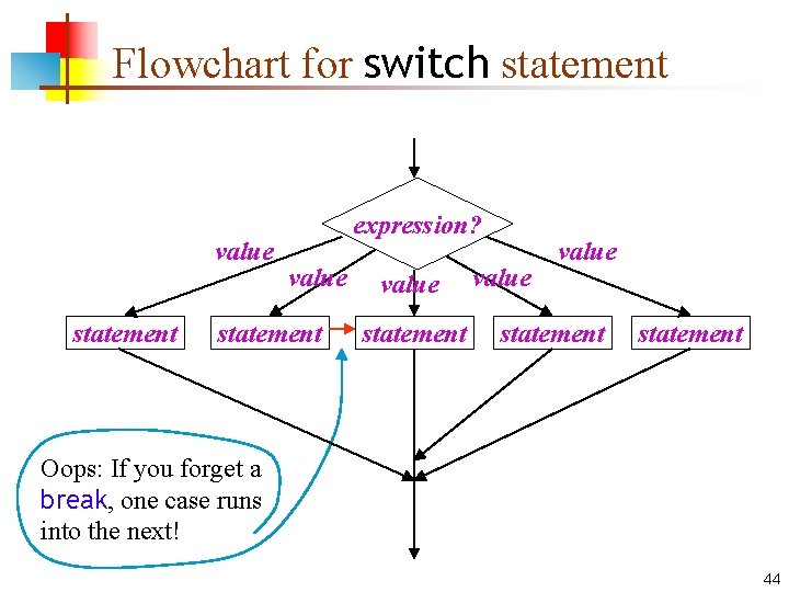 Flowchart for switch statement value statement expression? value statement Oops: If you forget a