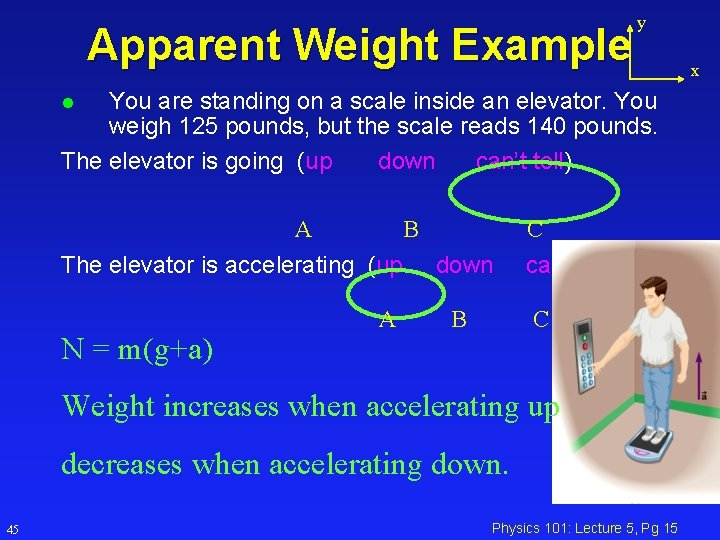 Apparent Weight Example y You are standing on a scale inside an elevator. You