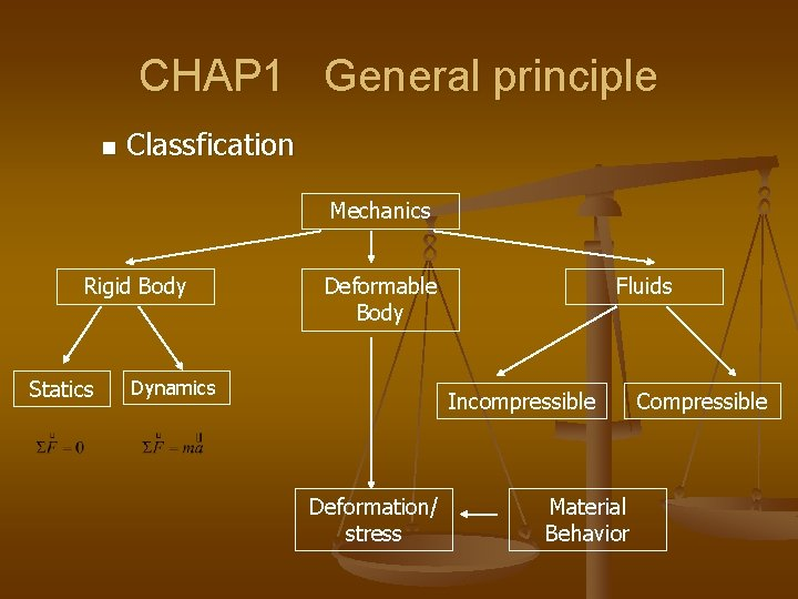 CHAP 1 General principle n Classfication Mechanics Rigid Body Statics Deformable Body Dynamics Fluids