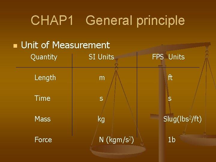 CHAP 1 General principle n Unit of Measurement Quantity SI Units FPS Units Length