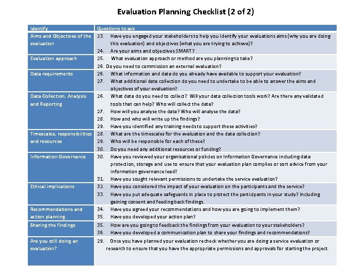 Evaluation Planning Checklist (2 of 2) Identify Aims and Objectives of the evaluation Questions