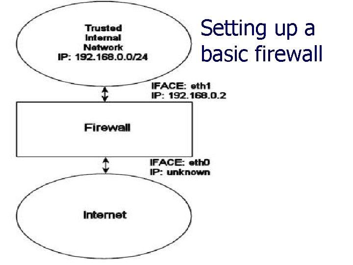 Setting up a basic firewall