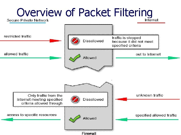 Overview of Packet Filtering