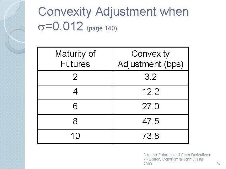Convexity Adjustment when s=0. 012 (page 140) Maturity of Futures 2 Convexity Adjustment (bps)