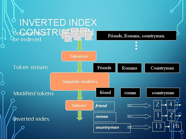 INVERTED INDEX Documents to CONSTRUCTION Friends, Romans, countrymen. be indexed Tokenizer Token stream Friends