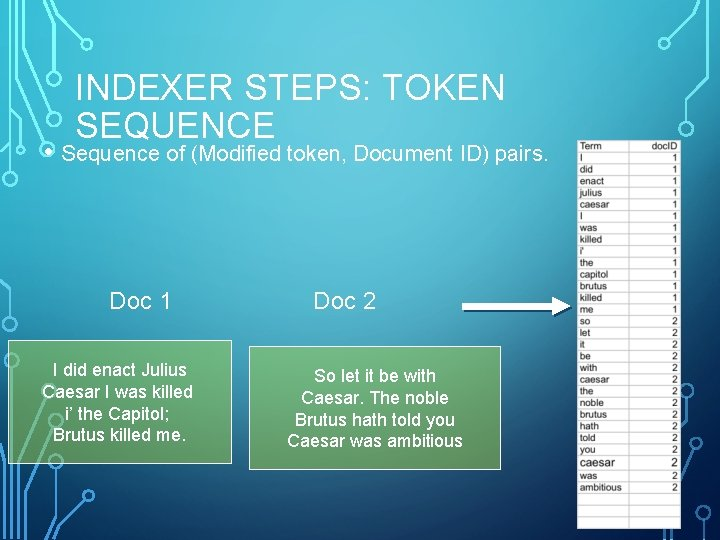 INDEXER STEPS: TOKEN SEQUENCE • Sequence of (Modified token, Document ID) pairs. Doc 1