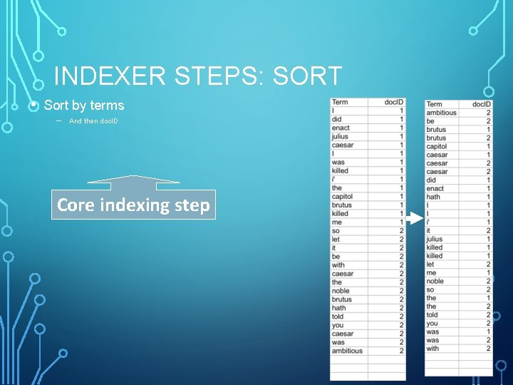 INDEXER STEPS: SORT • Sort by terms – And then doc. ID Core indexing