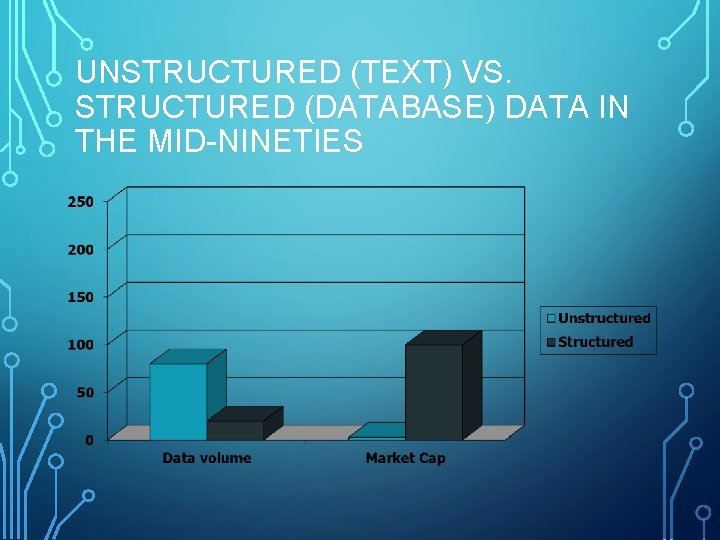 UNSTRUCTURED (TEXT) VS. STRUCTURED (DATABASE) DATA IN THE MID-NINETIES