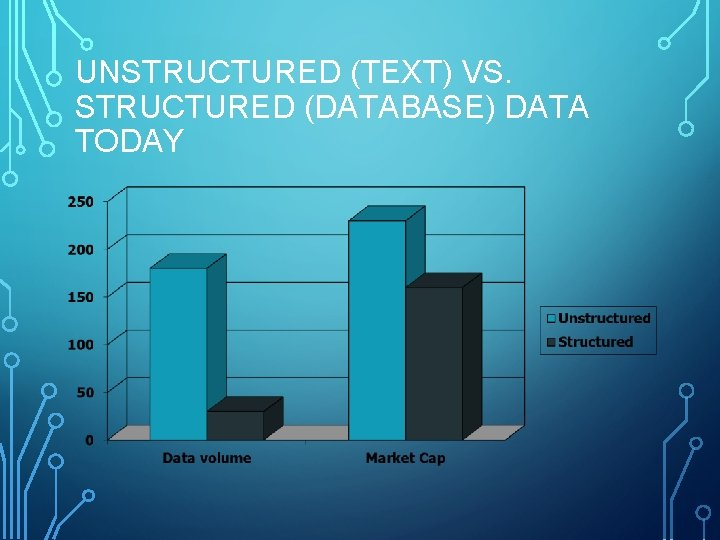 UNSTRUCTURED (TEXT) VS. STRUCTURED (DATABASE) DATA TODAY