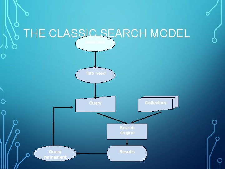 THE CLASSIC SEARCH MODEL User task Info need Collection Query Search engine Query refinement