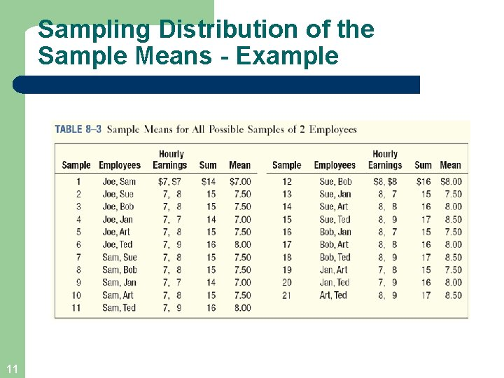 Sampling Distribution of the Sample Means - Example 11