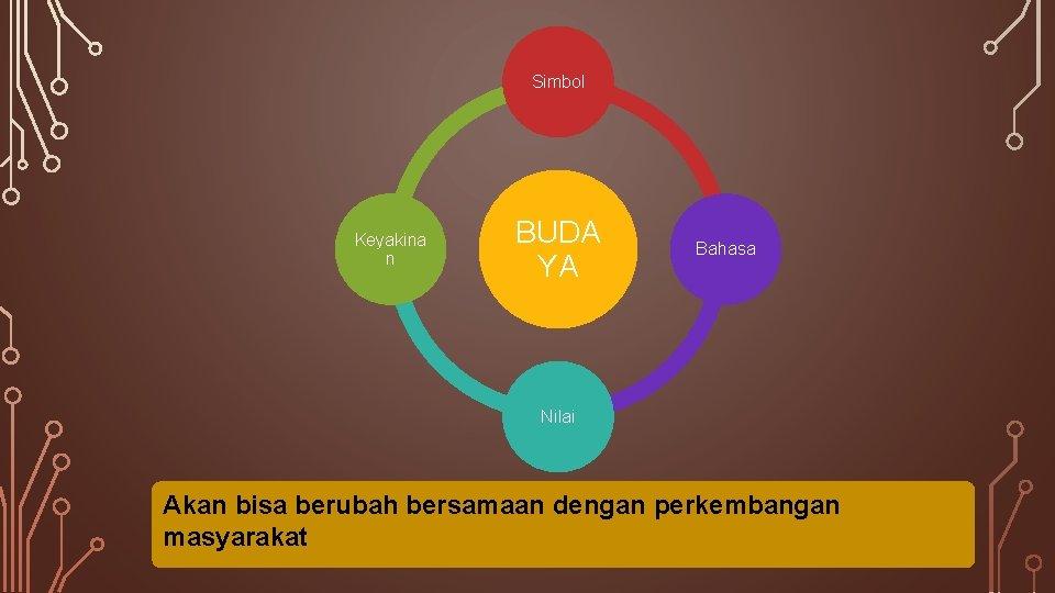 Simbol Keyakina n BUDA YA Bahasa Nilai Akan bisa berubah bersamaan dengan perkembangan masyarakat