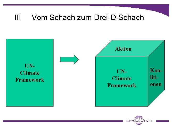 III Vom Schach zum Drei-D-Schach Aktion UNClimate Framework Koalitionen