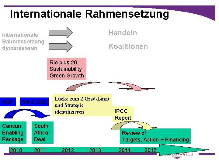 Internationale Rahmensetzung Handeln Internationale Rahmensetzung dynamisieren Koalitionen Rio plus 20 Sustainability Green Growth AGF