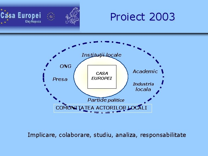 Proiect 2003 Instituţii locale ONG Presa Casa CASA Euro C EUROPEI Casa Euro pei