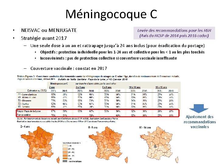 Méningocoque C • • NEISVAC ou MENJUGATE Stratégie avant 2017 Levée des recommandations pour
